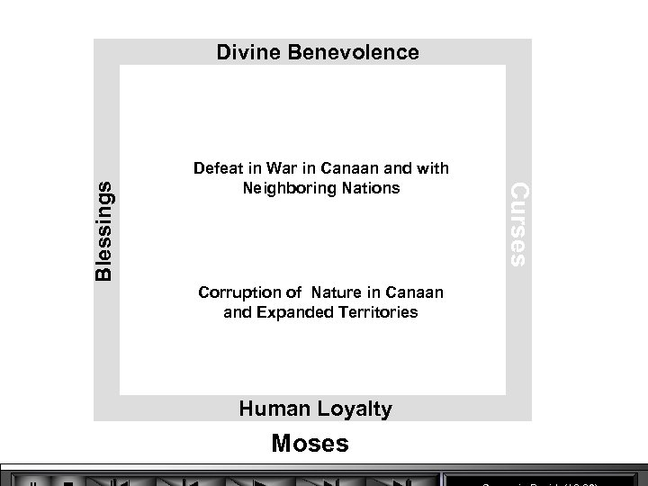 Defeat in War in Canaan and with Neighboring Nations Corruption of Nature in Canaan