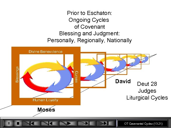 Prior to Eschaton: Ongoing Cycles of Covenant Blessing and Judgment: Personally, Regionally, Nationally Curses