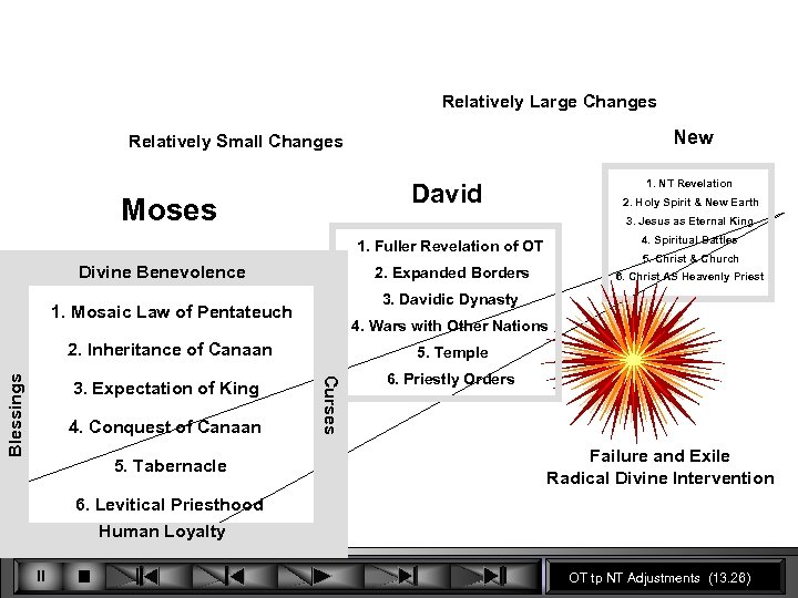 Relatively Large Changes New Relatively Small Changes 1. NT Revelation David Moses 2. Holy