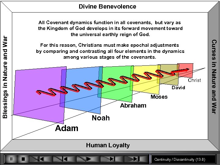 All Covenant dynamics function in all covenants, but vary as the Kingdom of God