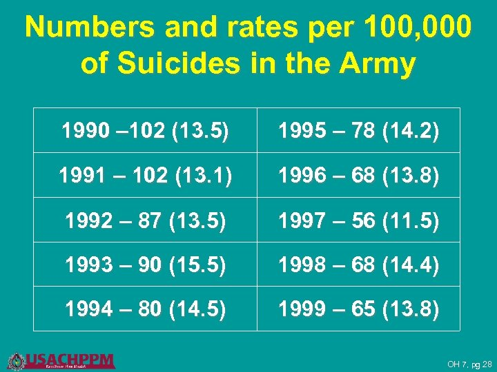 Numbers and rates per 100, 000 of Suicides in the Army 1990 – 102