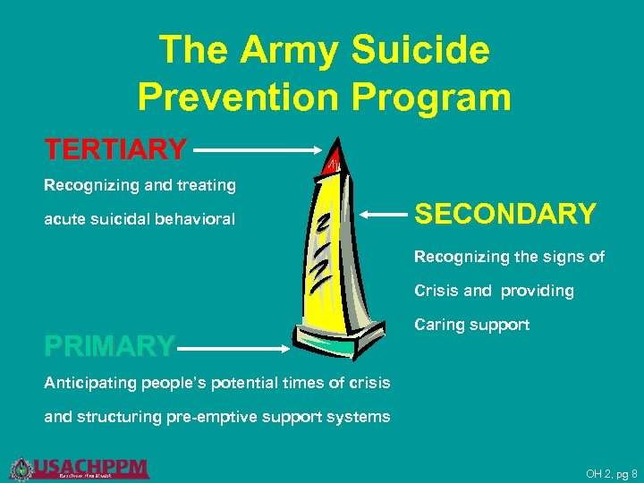 The Army Suicide Prevention Program TERTIARY Recognizing and treating acute suicidal behavioral SECONDARY Recognizing