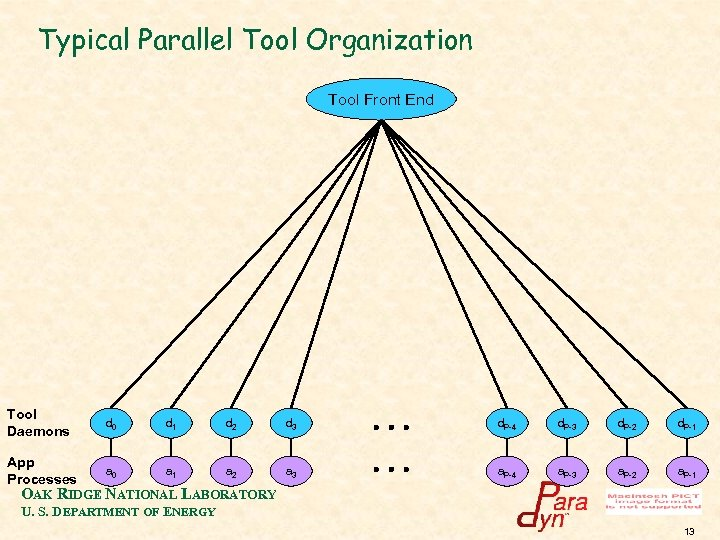Typical Parallel Tool Organization Tool Front End Tool Daemons d 0 d 1 d