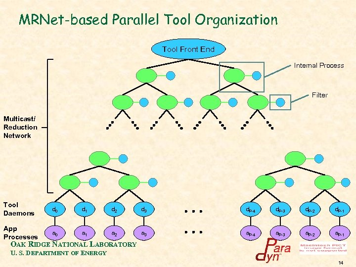 MRNet-based Parallel Tool Organization Tool Front End Internal Process Filter Multicast/ Reduction Network Tool