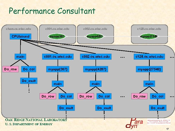 Performance Consultant cham. cs. wisc. edu CPUbound main Do_row c 001. cs. wisc. edu