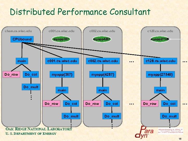 Distributed Performance Consultant cham. cs. wisc. edu CPUbound main Do_row c 001. cs. wisc.