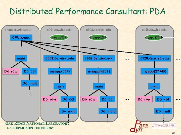 Distributed Performance Consultant: PDA cham. cs. wisc. edu CPUbound main Do_row c 001. cs.