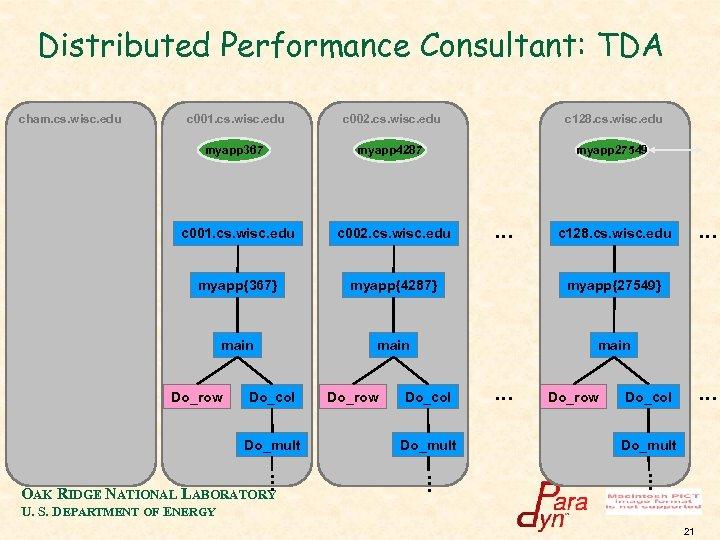 Distributed Performance Consultant: TDA cham. cs. wisc. edu c 001. cs. wisc. edu c