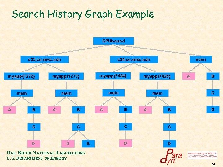 Search History Graph Example CPUbound c 33. cs. wisc. edu c 34. cs. wisc.