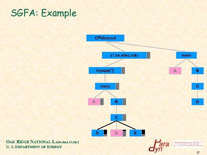 SGFA: Example CPUbound c 33. cs. wisc. edu c 34. cs. wisc. edu c*.