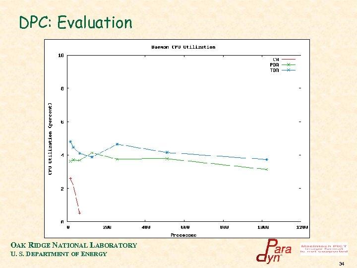 DPC: Evaluation OAK RIDGE NATIONAL LABORATORY U. S. DEPARTMENT OF ENERGY 34