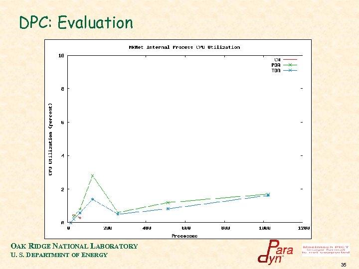 DPC: Evaluation OAK RIDGE NATIONAL LABORATORY U. S. DEPARTMENT OF ENERGY 35