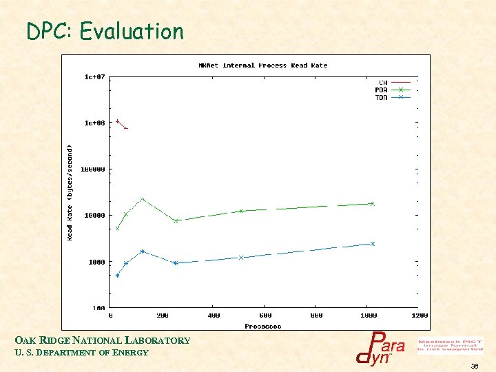 DPC: Evaluation OAK RIDGE NATIONAL LABORATORY U. S. DEPARTMENT OF ENERGY 38