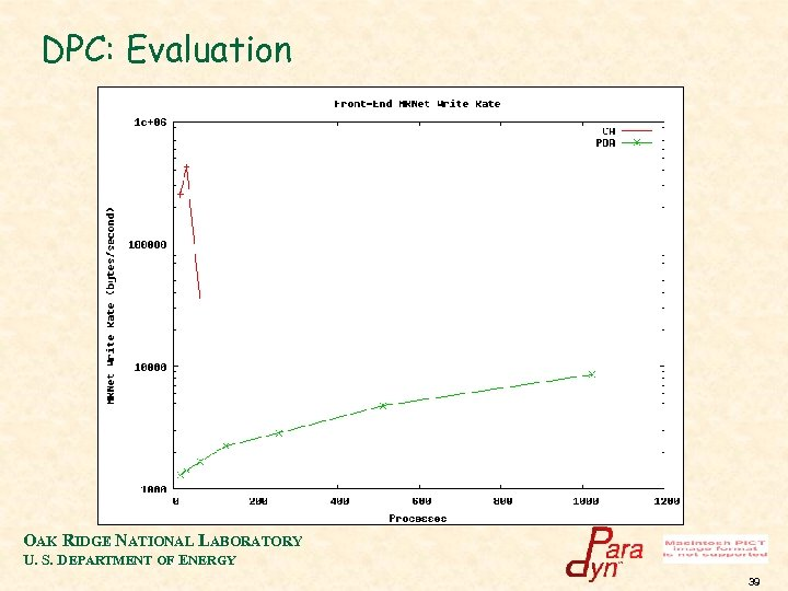 DPC: Evaluation OAK RIDGE NATIONAL LABORATORY U. S. DEPARTMENT OF ENERGY 39