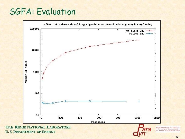 SGFA: Evaluation OAK RIDGE NATIONAL LABORATORY U. S. DEPARTMENT OF ENERGY 42