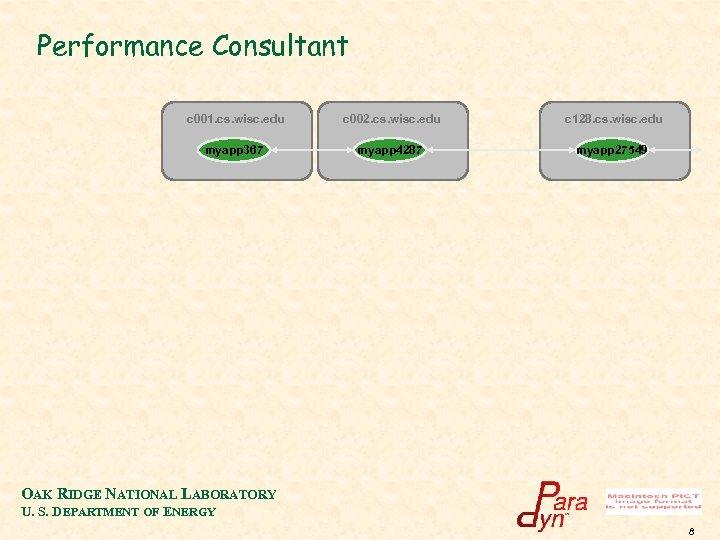 Performance Consultant c 001. cs. wisc. edu c 002. cs. wisc. edu c 128.