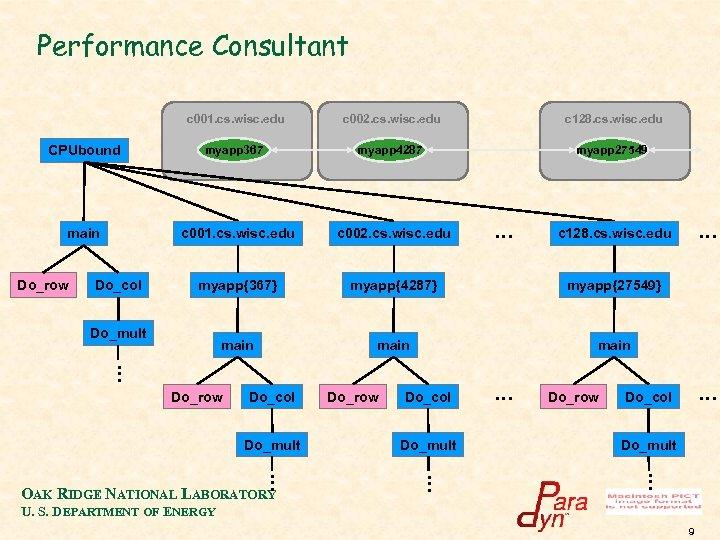 Performance Consultant c 001. cs. wisc. edu CPUbound main Do_row c 002. cs. wisc.
