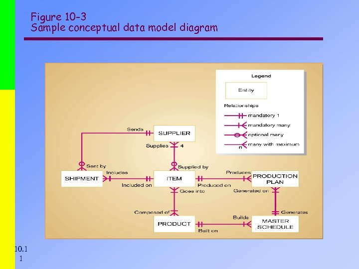 Figure 10 -3 Sample conceptual data model diagram 10. 1 1
