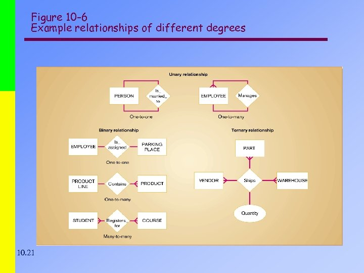 Figure 10 -6 Example relationships of different degrees 10. 21
