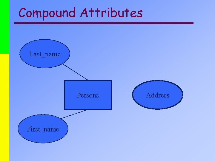 Compound Attributes Last_name Persons First_name Address
