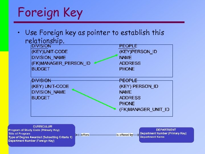 Foreign Key • Use Foreign key as pointer to establish this relationship.
