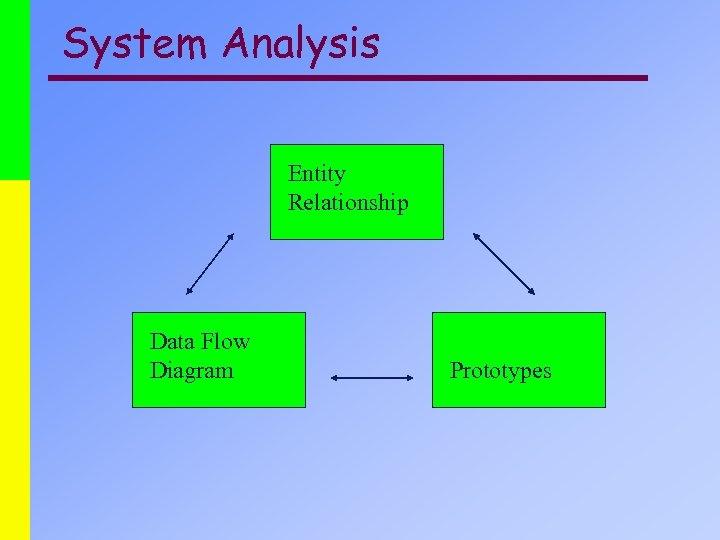 System Analysis Entity Relationship Data Flow Diagram Prototypes