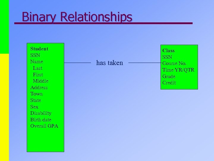 Binary Relationships Student SSN Name Last First Middle Address Town State Sex Disability Birth