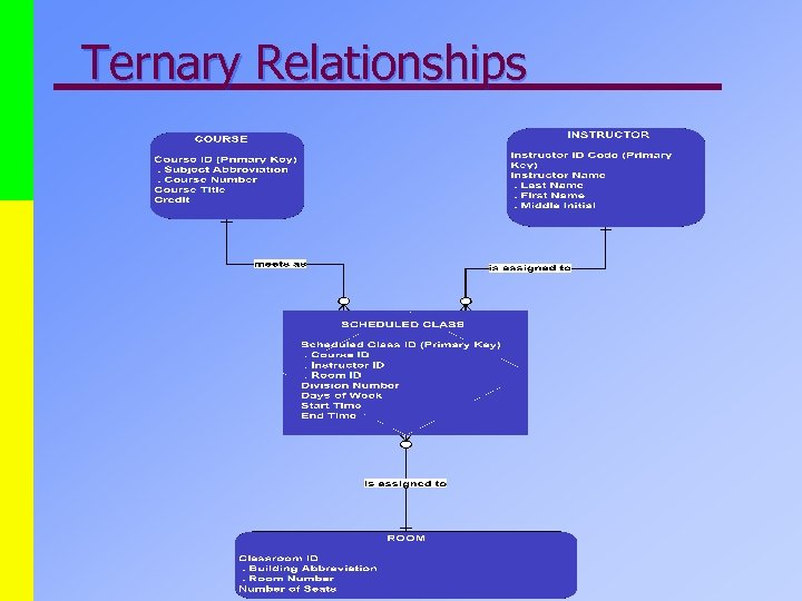 Ternary Relationships