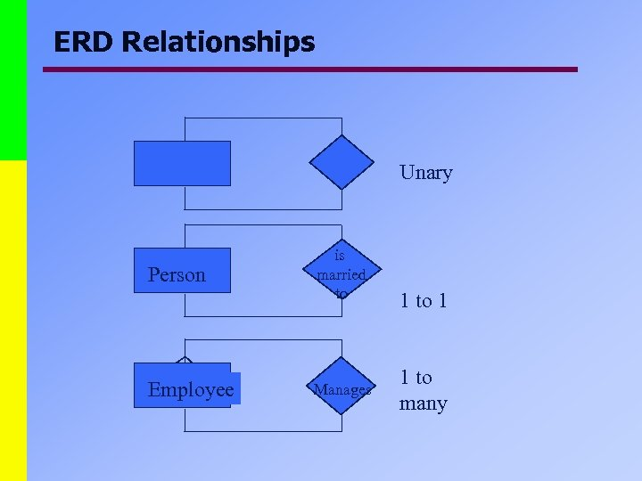 ERD Relationships Unary Person Employee is married to Manages 1 to 1 1 to