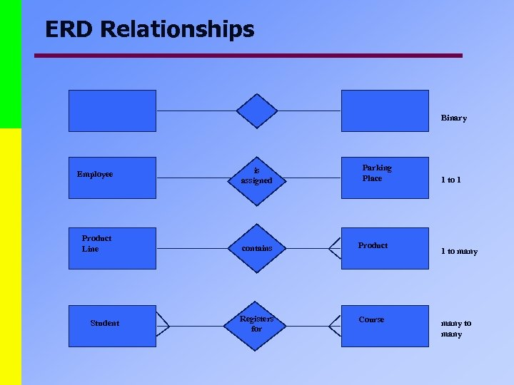 ERD Relationships Binary Employee Product Line Student is assigned Parking Place contains Product Registers