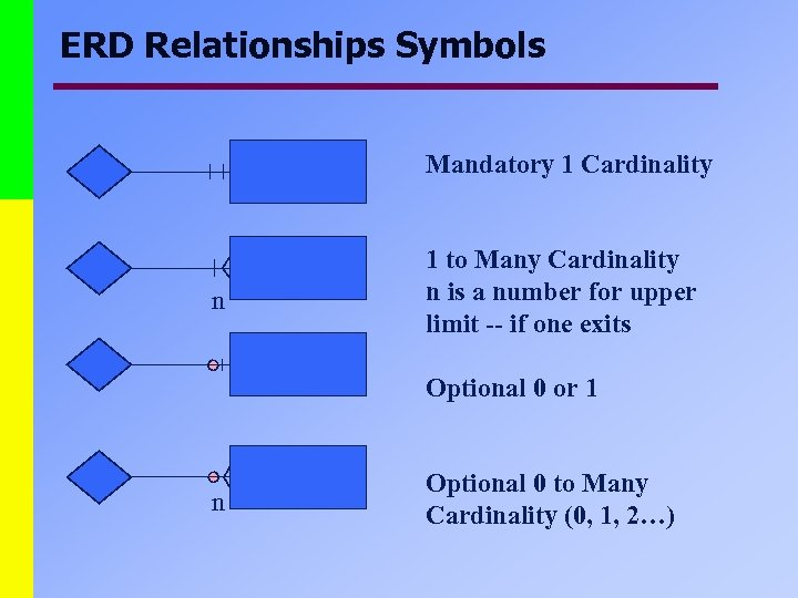 ERD Relationships Symbols Mandatory 1 Cardinality n 1 to Many Cardinality n is a