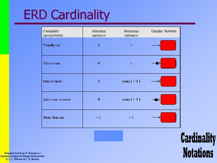 ERD Cardinality Prepared by Kevin C. Dittman for Systems Analysis & Design Methods 4