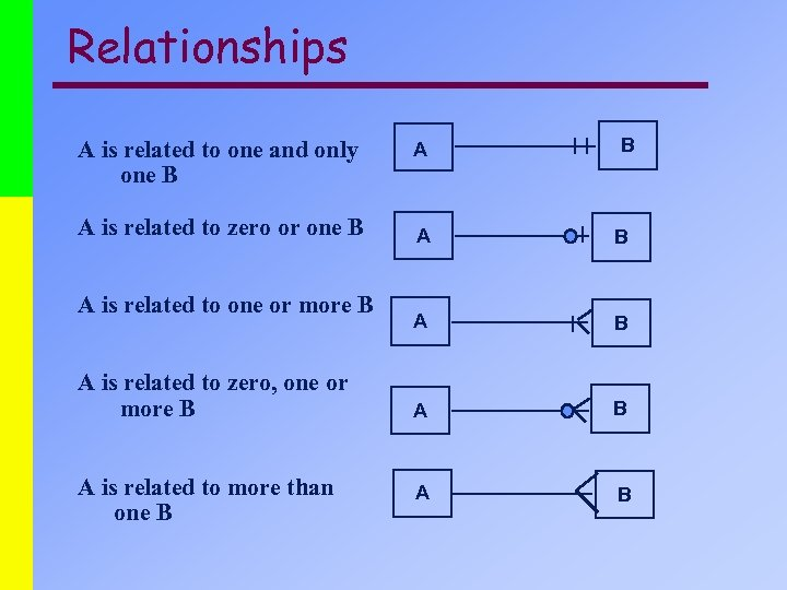 Relationships A is related to one and only one B A is related to