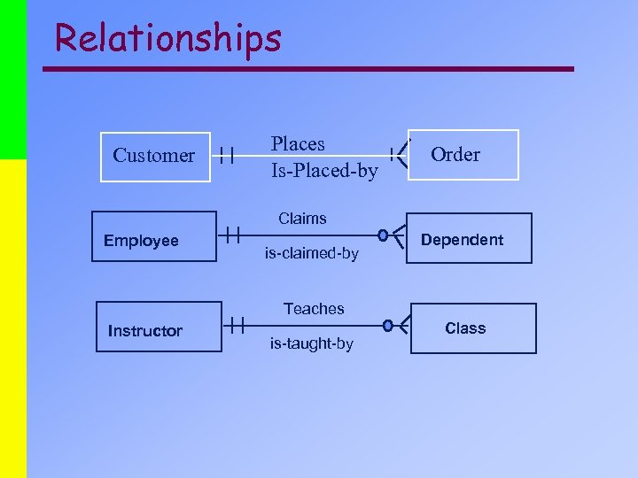 Relationships Customer Places Is-Placed-by Order Claims Employee is-claimed-by Dependent Teaches Instructor is-taught-by Class