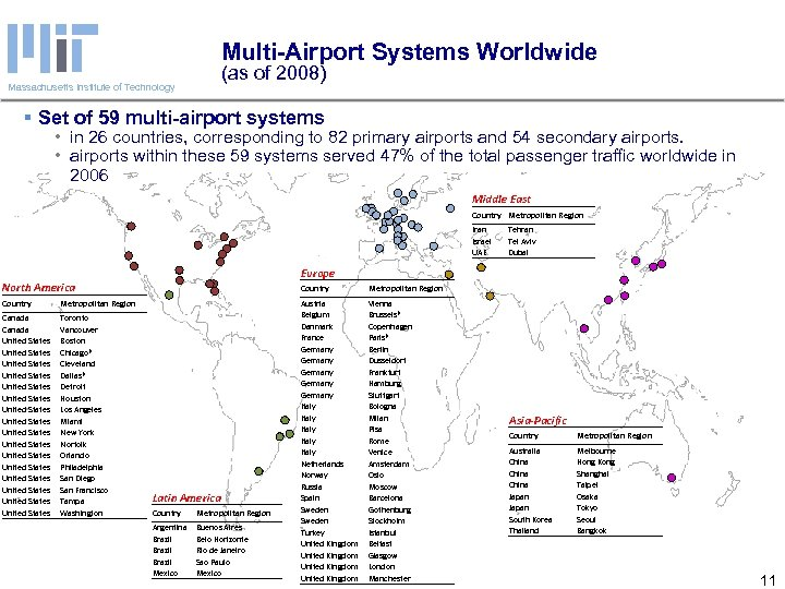 Multi-Airport Systems Worldwide (as of 2008) Massachusetts Institute of Technology § Set of 59