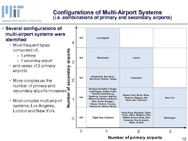 Configurations of Multi-Airport Systems Massachusetts Institute of Technology (i. e. combinations of primary and