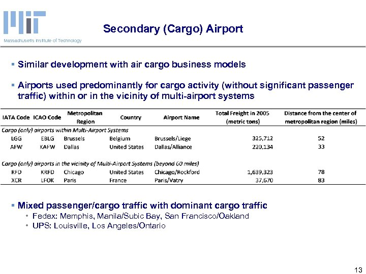 Secondary (Cargo) Airport Massachusetts Institute of Technology § Similar development with air cargo business