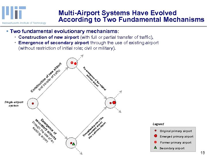 Massachusetts Institute of Technology Multi-Airport Systems Have Evolved According to Two Fundamental Mechanisms §