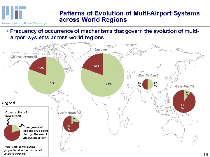 Patterns of Evolution of Multi-Airport Systems across World Regions Massachusetts Institute of Technology §