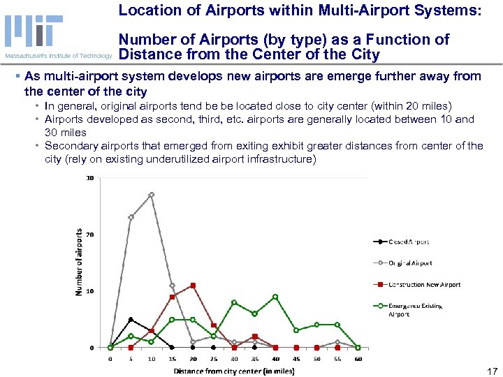 Location of Airports within Multi-Airport Systems: Massachusetts Institute of Technology Number of Airports (by