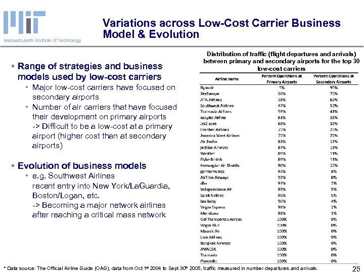 Massachusetts Institute of Technology Variations across Low-Cost Carrier Business Model & Evolution § Range
