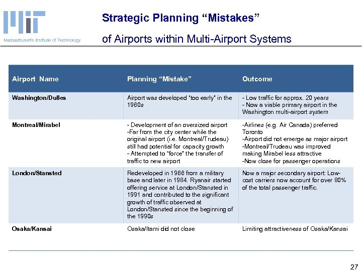 """Strategic Planning """"Mistakes"""" Massachusetts Institute of Technology of Airports within Multi-Airport Systems Airport Name"""