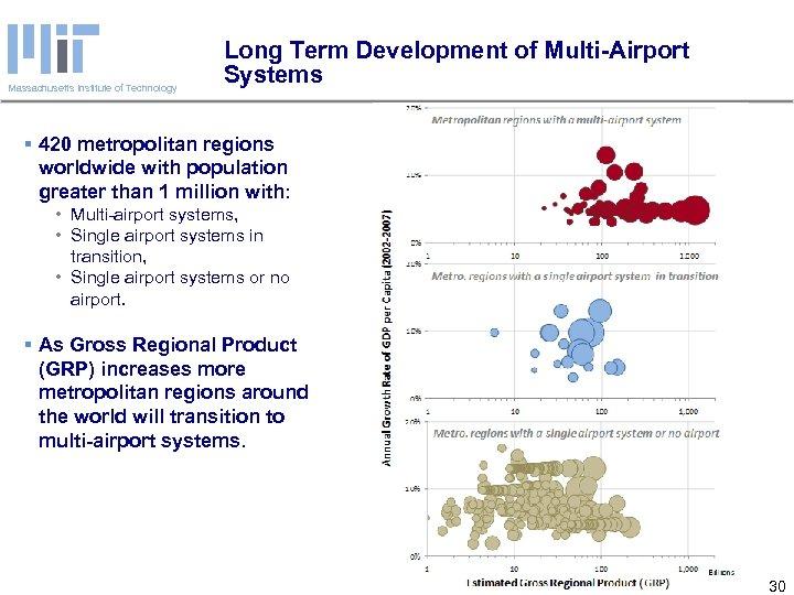 Massachusetts Institute of Technology Long Term Development of Multi-Airport Systems § 420 metropolitan regions