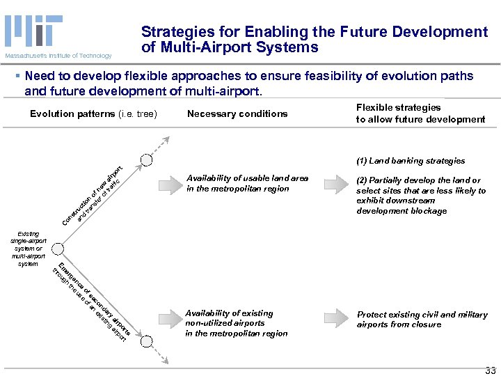 Strategies for Enabling the Future Development of Multi-Airport Systems Massachusetts Institute of Technology §