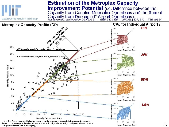 Estimation of the Metroplex Capacity Improvement Potential (i. e. Difference between the Massachusetts Institute