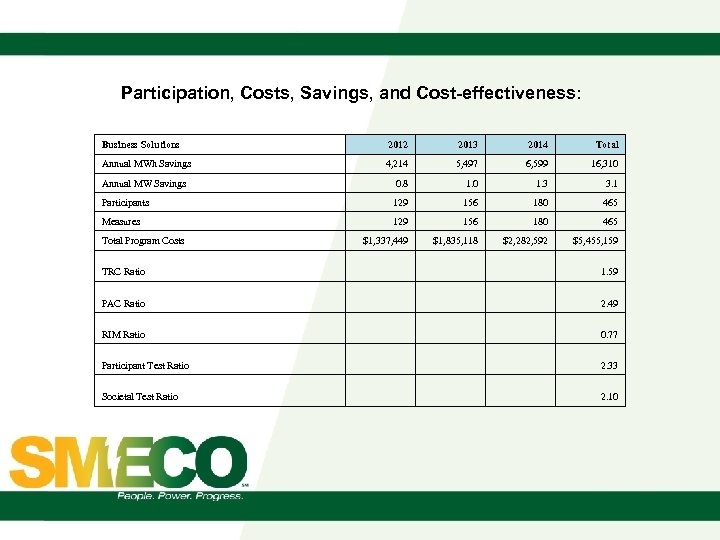 Participation, Costs, Savings, and Cost-effectiveness: Business Solutions 2012 2013 2014 Total Annual MWh Savings
