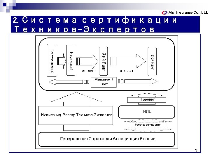 Aioi Insurance Co. , Ltd. 2. Система сертификации Техников-Экспертов 5