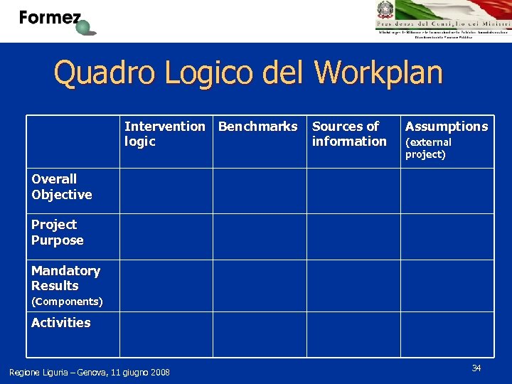 Quadro Logico del Workplan Intervention Benchmarks logic Sources of information Assumptions (external project) Overall