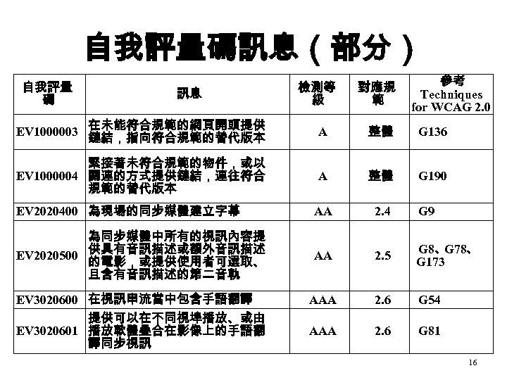 自我評量碼訊息(部分) 自我評量 碼 訊息 檢測等 級 對應規 範 參考 Techniques for WCAG 2. 0