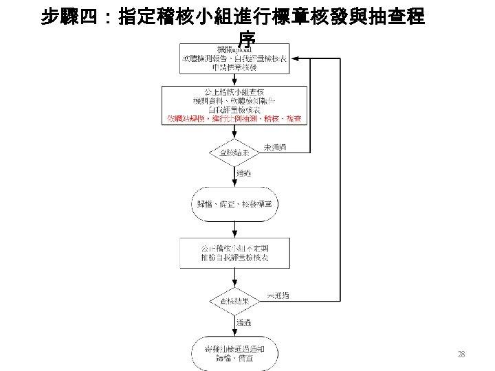 步驟四:指定稽核小組進行標章核發與抽查程 序 28